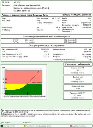 Скрининг анализы крови Справка о кодировании от алкоголизмаакта употребления алкоголя на работе форма 155 у ЗИЛ