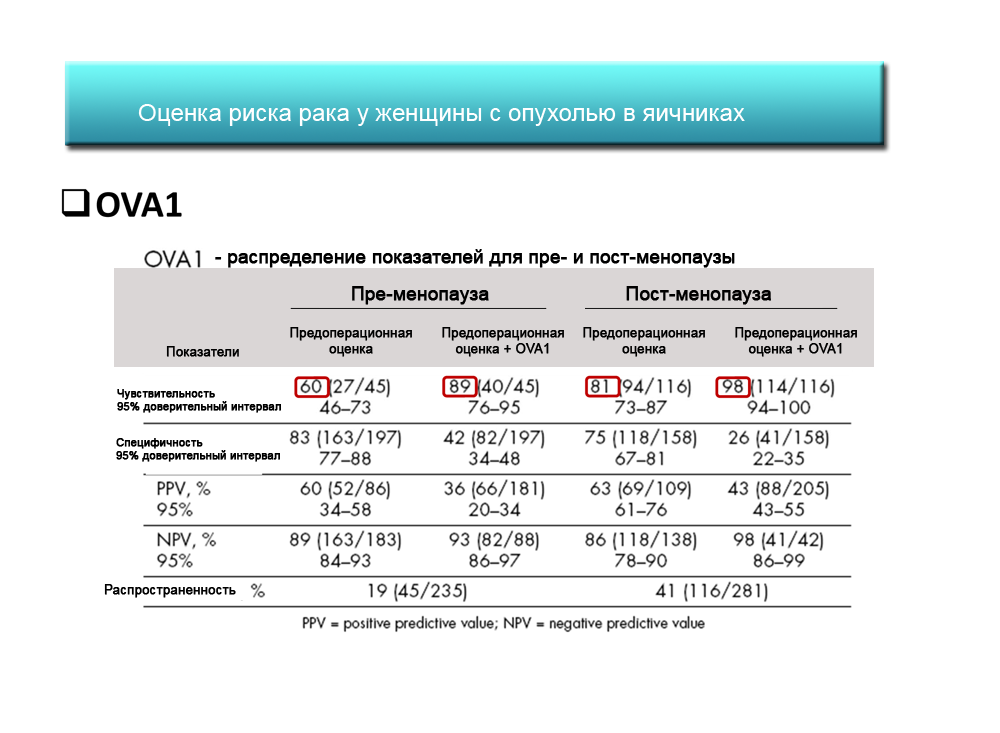 Анализ крови на онкомаркеры в ярославле анализ крови глюкоза расшифровка норма